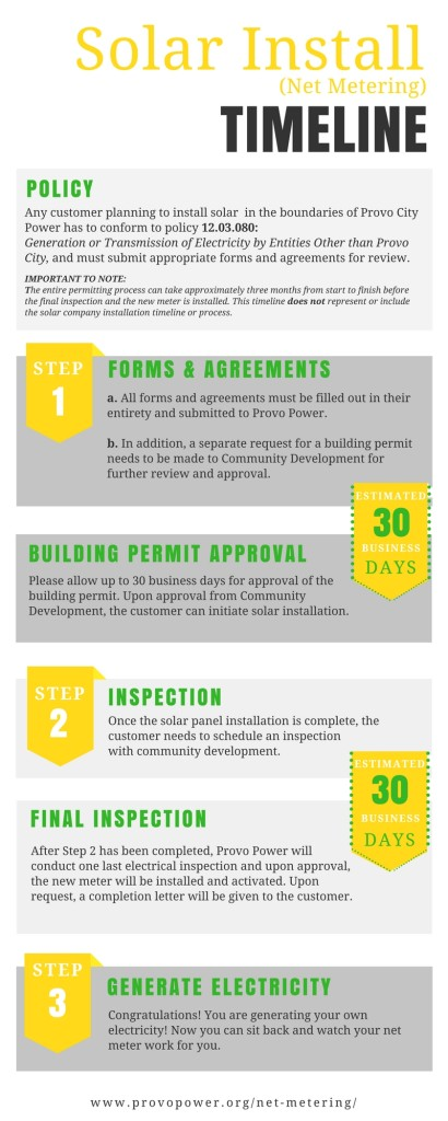 Solar Installation Timeline