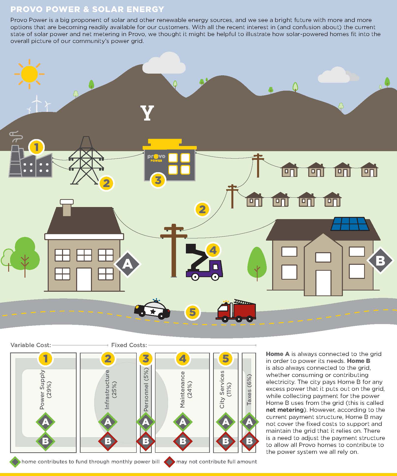 Net Metering Provo City Power